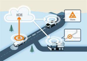 Testbilane i prosjektet Road Status Information skal samle sanntidsdata om vær, føre, friksjon, temperatur og nedbør. Dataene vert kontinuerleg sendt vidare via ei nettsky-løysing. Illustrasjon: Volvo Car (Foto: Volvo)