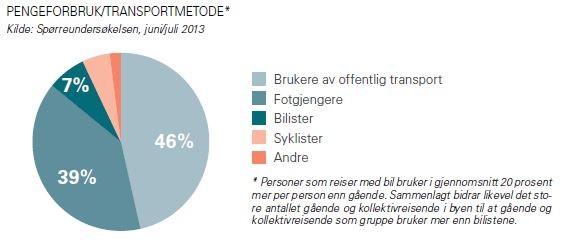Figur 1 Pengeforbruk og transportmetode (Bylivsundersøkelsen Oslo sentrum 2014).