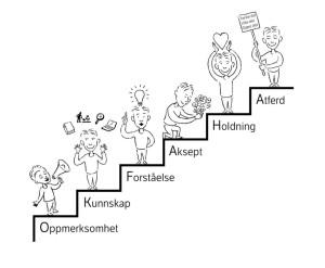 Illustrasjon: Jon Opseth, grafisk senter Statens vegvesen