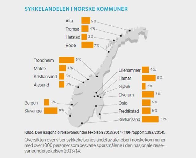 Sykkkelandelen i Norske kommuner